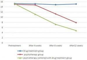 Results of the II. General Expert Survey on Psychotherapy