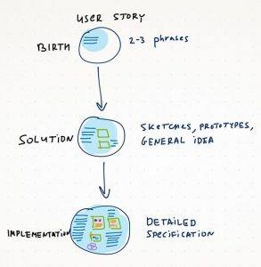 User Stories: As a [UX Designer] I wanna [embrace Agile] so that [I can make my projects user-centered]