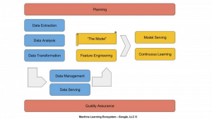 How to integrate machine learning into business processes in just three steps